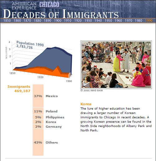 oppression of immigrants In addition, a vast majority of our population requesting services or are in need of services are immigrants though it may appear that the government demonstrates concern for the well-being of immigrants and other vulnerable populations, i believe many groups are manipulated by their supposed good intent.