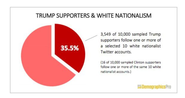 Of a sample of 10,000 Trump supporters on Twitter, well over one-third also followed white nationalists