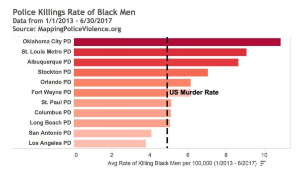 Many of America's police departments kill black men at higher rates than the US murder rate
