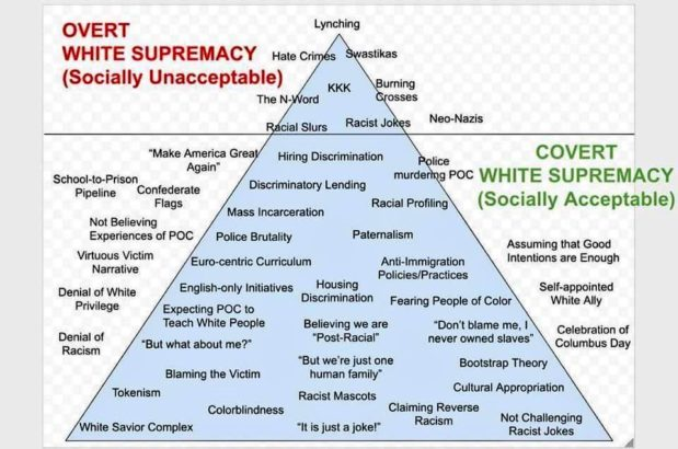 What is White Supremacy?